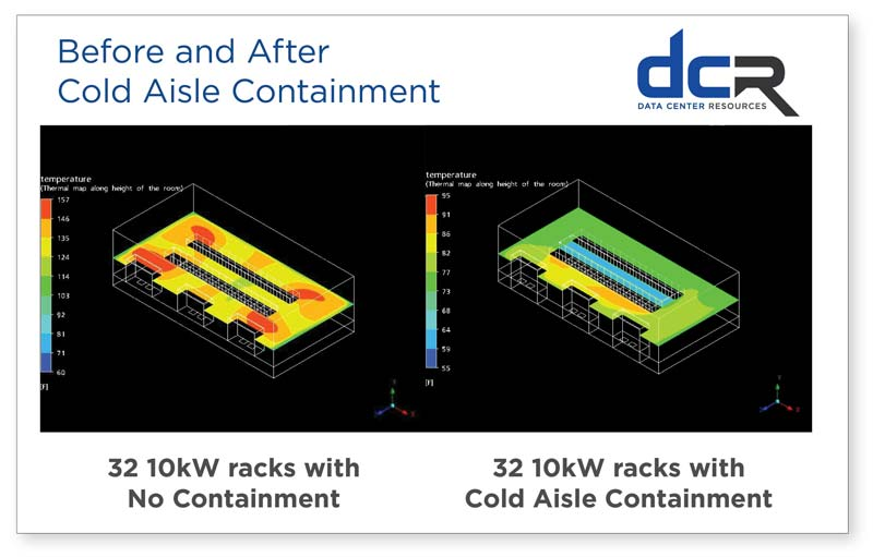 Before and After Cold Aisle Containment Chart